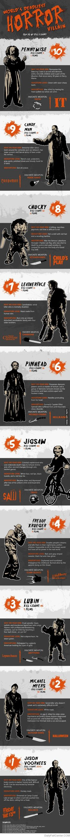 World's deadliest horror villains