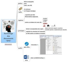 """isafilProfASH sur Twitter : """"Merci à @MarinaPetit77 pour cette carte #heuristique : synthèse des aménagements des documents pour les #DYS https://t.co/OZeVaISHxo"""""""
