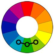 Analogous color scheme  Analogous color schemes use colors that are next to each other on the color wheel. They usually match well and create serene and comfortable designs.    Analogous color schemes are often found in nature and are harmonious and pleasing to the eye.    Make sure you have enough contrast when choosing an analogous color scheme.    Choose one color to dominate, a second to support. The third color is used (along with black, white or gray) as an accent.