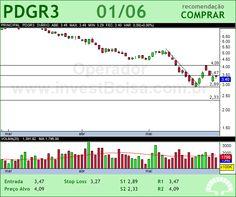 PDG REALT - PDGR3 - 01/06/2012 #PDGR3 #analises #bovespa