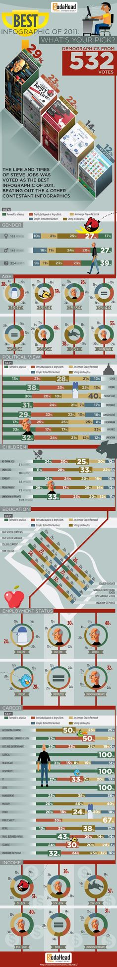 An infographic about the best infographics of 2011 (confused?)