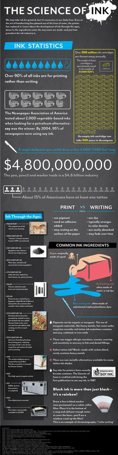 The Science of Ink [INFOGRAPHIC]