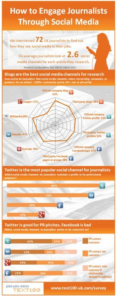 How to engage journalists through #social #media. #Infographic #sm #socialmedia #engagement #journalism #blog #Twitter #Facebook #GooglePlus #Youtube #Linkedin #Wikipedia