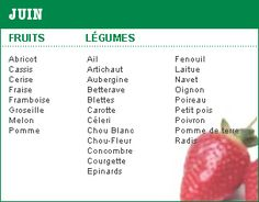 janvier Batch Cooking, Back To Basics, French Food, Herbalife, Nutrition, Healthy Recipes, Diet, Vegetables, Fruit Bio