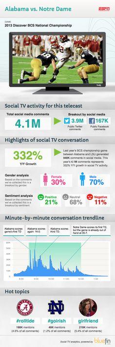 2013 BCS Championship Game #SocialTV Data