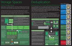 Storage Spaces and Deduplication Mini Poster