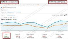 http://simone.chiaromonte.com/ - Progetto  SEO per Sito di Corsi Professionali    Obiettivi  Aumentare le visite provenienti dai motori di ricerca, generazione di nuove richieste di informazioni e iscrizioni al corso professionale.    Risultati  Le visite provenienti da keywords non brand sono incrementate di oltre il 73%. Le richieste di informazioni sono aumentate anche negli altri canali e le iscrizioni provenienti da ricerche dai motori di ricerca sono incrementate del 134%.