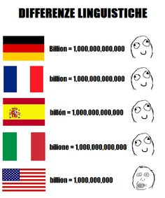 """In most continental European countries, the word """"billion"""" means a million millions whereas in most English and Arabic speaking countries, the same word means a thousand millions Funny Vid, Funny Jokes, Learn Arabic Online, Dark Spots On Face, Memes, Learn German, Know Your Meme, Funny Comics, Best Funny Pictures"""
