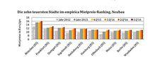 Wohnungsmarkt: Wenig Neubau, hohe Preise. Grafik: Empirica https://www.haufe.de/immobilien/entwicklung-vermarktung/marktanalysen/empirica-wohnungsmarkt-wenig-neubau-hohe-preise_84324_380658.html #Wohnungsmarkt