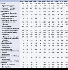 Empresas concursadas por actividad económica principal (CNAE-09) España. Periodo 2004-2014.