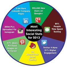 Nine of the Most Interesting Social Media Stats for 2013. More Internet Marketing tips at http://getonthemap.us/blog #573tips #socialmedia
