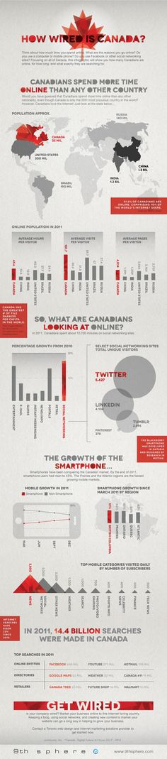 How Wired Is Canada? time spent online