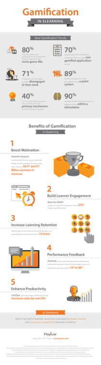 Gamification Trends in eLearning Infographic...