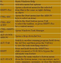 Windows shortcuts, computer tricks