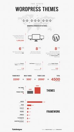"""""""The State of Wordpress Themes"""" infographic. Wordpress is one skill I hope to develop in the near future."""