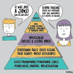 Sexist and Rape Jokes: How Do They Contribute to a Culture of Sexual Violence? Verbal Abuse, Emotional Abuse, Gay Pride, Intersectional Feminism, Faith In Humanity, Equality, Decir No, At Least, Jokes