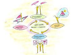 Graphic Facilitation: Appreciative Inquiry