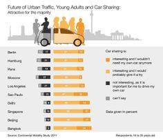 L' #autopartage pour #collectivités : un besoin urgent de #mobilité #durable | via @mobitechgreen http://sco.lt/7mpIeX