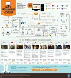 Infografica: Quale linguaggio di programmazione dovrei imparare per prima