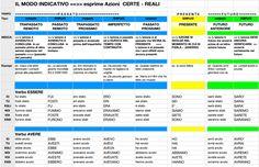 mappa concettuale verbi modo indicativo - Cerca con Google