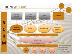 THE NEW SOCIAL CRM (SCRM) -