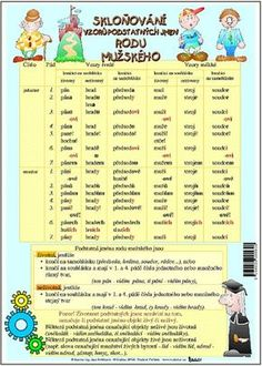 Learning Games, Grammar, Montessori, Language, Teaching, Activities, Education, School, Literatura