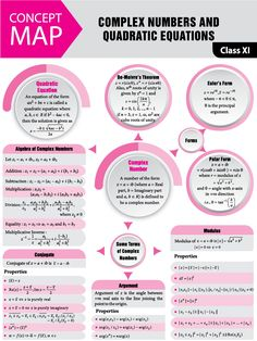 Complex Numbers and Quadratic Equations – 2017 Vol 11 MTG Mathematics Today Physics Concepts, Physics Formulas, Math Formula Sheet, Complex Numbers, Math Charts, Math Notes, Physics And Mathematics, Math Notebooks, Teaching Math