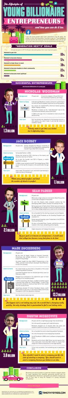 The Lifestyles of Young Billionaire Entrepreneurs #Infographic