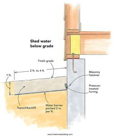 Inground gutters keep basements dry
