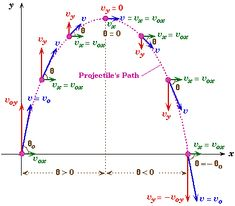 Projectile motion. #Mathematics