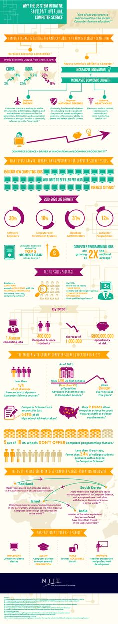 Why the US STEM initiative shouldn't overlook computer science #infografia #infographic #education