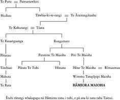 maori king family tree - Google Search