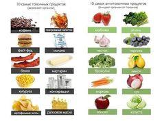Продукты и блюда, которые стоит исключить из меню