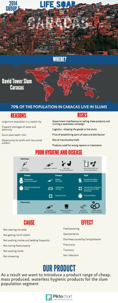 Waterless products for slum population | #infographic created in #free @Piktochart #Infographic Editor at www.piktochart.com