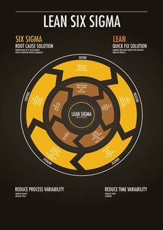 Lean Six Sigma Information Design