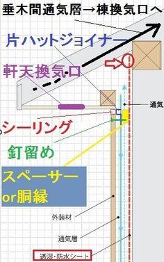 軒天と外壁と通気層の納まり | ちいの引き出し Line Chart, Architecture, Arquitetura, Architecture Design