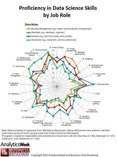 Proficiency in Data Science Skills by Job Roles Computer Programming, Computer Science, Learn Programming, Computer Engineering, Data Science, Big Data, It Wissen, Machine Learning Deep Learning, Business Management