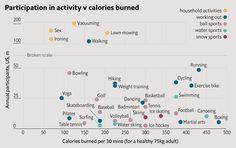 Why lawn mowing is better than sex | 1843 - Which exercises burn the most calories? (The Economist)