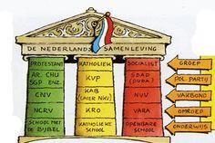 De verzuiling van Nederland. Allerlei verschillende stromingen. Bron…