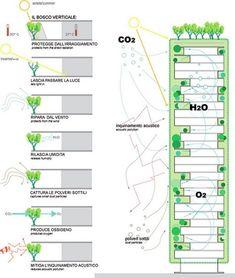 Stefano Boeri's Vertical Forest Under Construction in Milan : TreeHugger