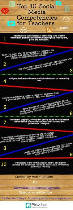 Mediawijsheid voor onderwijzend personeel: 10 social media competenties op een rijtje.