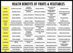 Fruits and vegetables in your diet have a lot of health benefits. Check this chart to know some health benefits you gain from eating Fruits and Vegetables. Health Facts, Health And Nutrition, Health Tips, Health And Wellness, Nutrition Tips, Health Care, Nutrition Quotes, Nutrition Store, Health Quotes