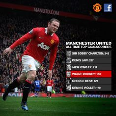 He goes by the name of Wayne Rooney! Send Wayne your congrats for reaching 4th in our all-time goalscorers… #ManUtd