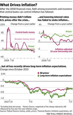 Everything the Market Thinks About Inflation Might Be Wrong - WSJ Financial Stocks, Market Economy, Political Economy, Investors, Stock Market, Affiliate Marketing, Everything, Fails, Bond