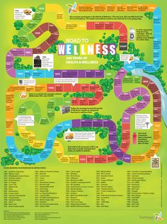 The Hartman Group : The Road to Wellness Infographic