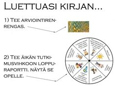 Luettuasi kirjan... Teaching Literature, Teaching Reading, Daily 5, Literacy, Language, Study, Writing, Education, School