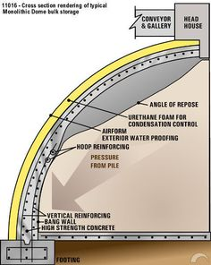 Image: Cross section of a Monolithic Dome bulk storage.