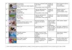 ateliers autonomes inspiration montessori à l ecole publique (voir les autres pages sur http://www.ecolepetitesection.com/article-tribune-libre-ateliers-libres-de-manipulation-et-d-experimentation-inspires-de-la-pedagogie-montesso-88559438.html
