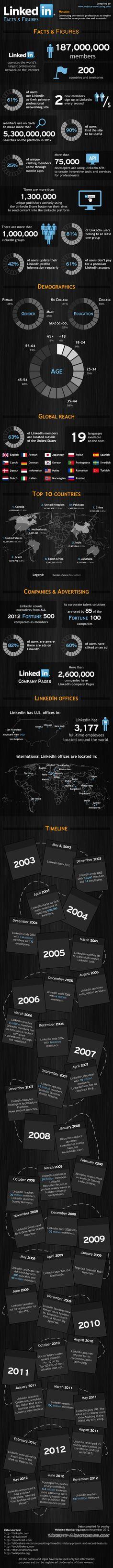 une infographie sur linkedin