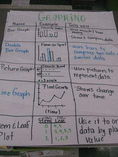 Types of graphs anchor chart (picture only)